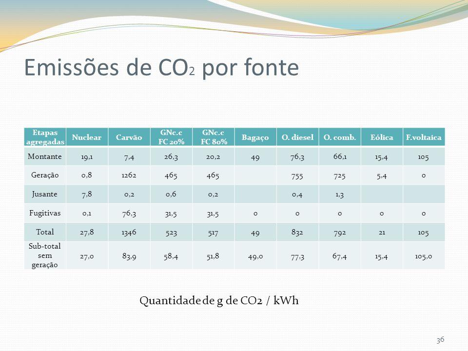 Emissões de CO 2 por fonte Etapas agregadas NuclearCarvão GNc.c FC 20% GNc.c FC 80% BagaçoO. dieselO. comb.EólicaF.voltaica Montante19,17,426,320,2497