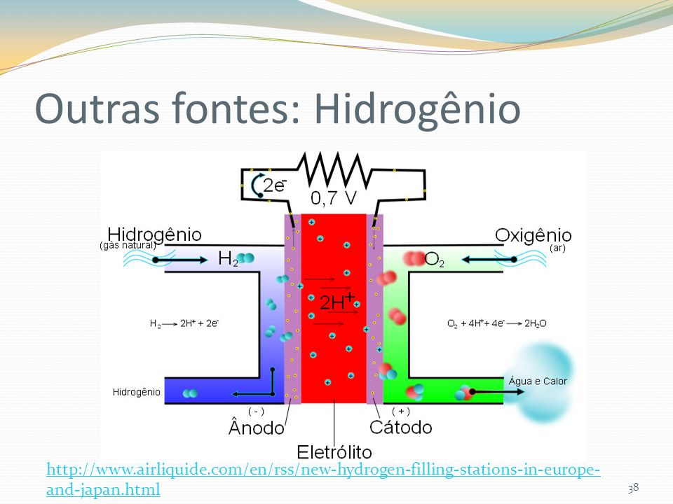 Outras fontes: Hidrogênio 38 http://www.airliquide.com/en/rss/new-hydrogen-filling-stations-in-europe- and-japan.html