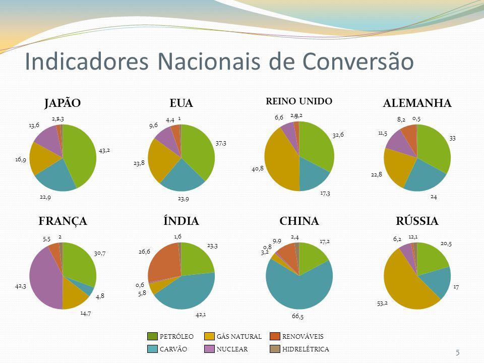 Indicadores Nacionais de Conversão 5 CARVÃO PETRÓLEO NUCLEAR GÁS NATURAL HIDRELÉTRICA RENOVÁVEIS