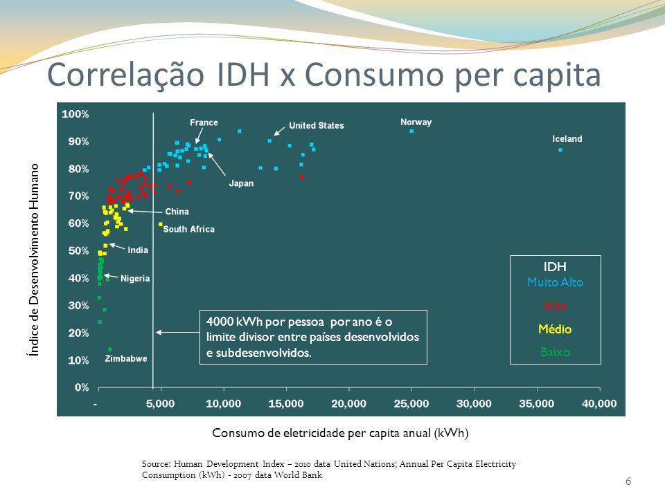 Correlação IDH x Consumo per capita Source: Human Development Index – 2010 data United Nations; Annual Per Capita Electricity Consumption (kWh) - 2007