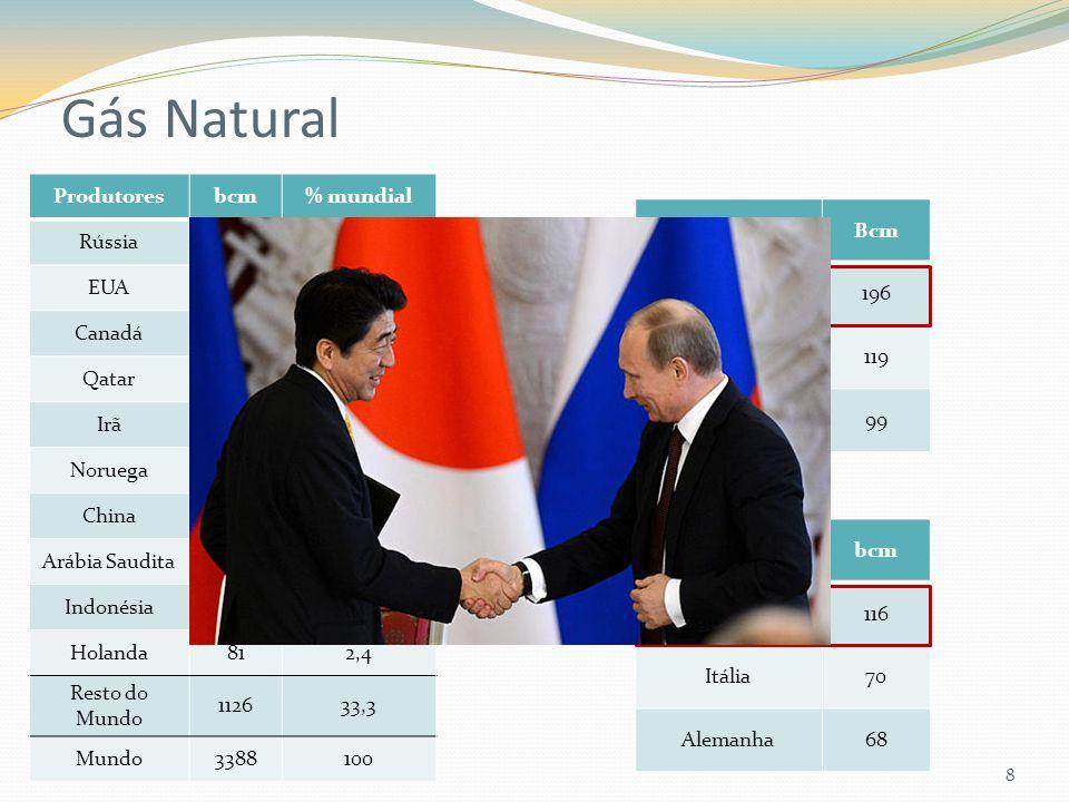 Gás Natural 8 Produtoresbcm% mundial Rússia67720 EUA65119,2 Canadá1604,7 Qatar1514,5 Irã1494,4 Noruega1063,1 China1033,0 Arábia Saudita922,7 Indonésia922,7 Holanda812,4 Resto do Mundo 112633,3 Mundo3388100 ExportadoresBcm Russia196 Qatar119 Noruega99 Importadoresbcm Japão116 Itália70 Alemanha68