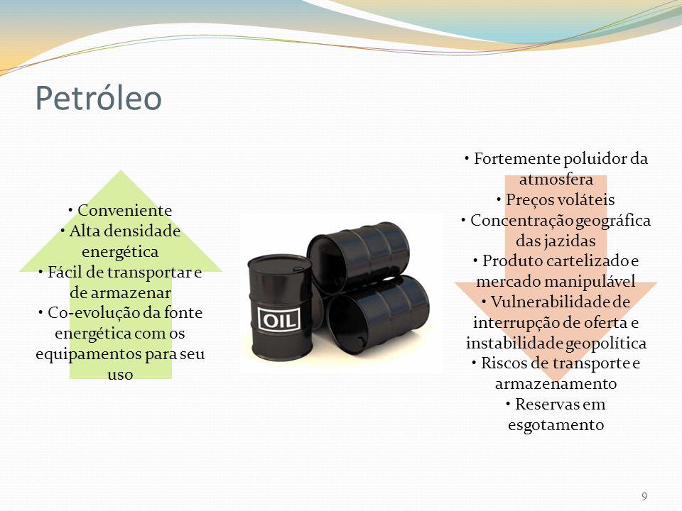 Petróleo 9 Conveniente Alta densidade energética Fácil de transportar e de armazenar Co-evolução da fonte energética com os equipamentos para seu uso