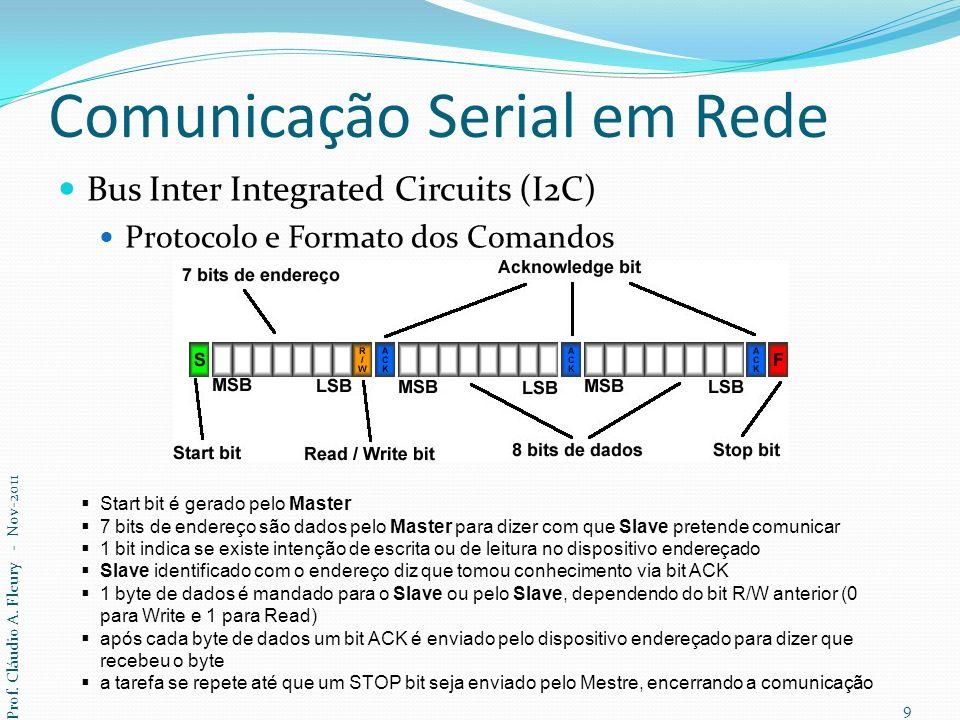 Comunicação Serial em Rede Bus Inter Integrated Circuits (I2C) Protocolo e Formato dos Comandos Linha de dados inativa = nível alto (HIGH) SDA só pode variar com SCL em LOW, e quando SCL subir SDA tem que se manter estável até que SCL desça novamente Violações da regra anterior: qualquer variação de SDA enquanto SCL esta a HIGH será interpretado como um START ou STOP bit O dispositivo endereçado deve responder com um bit ACK após cada byte transmitido (9 pulsos de clock para cada byte transmitido).