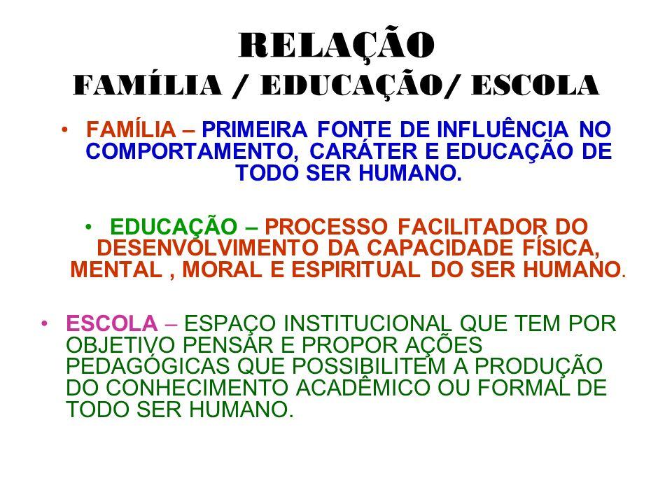 RELAÇÃO FAMÍLIA / EDUCAÇÃO/ ESCOLA FAMÍLIA – PRIMEIRA FONTE DE INFLUÊNCIA NO COMPORTAMENTO, CARÁTER E EDUCAÇÃO DE TODO SER HUMANO. EDUCAÇÃO – PROCESSO