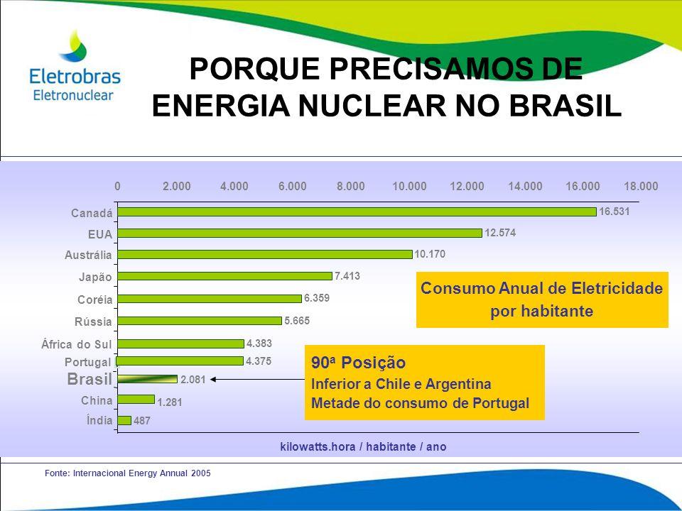 Fonte: Internacional Energy Annual 2005 kilowatts.hora / habitante / ano 02.0004.0006.0008.00010.00012.00014.00016.00018.000 16.531 Canadá 12.574 EUA