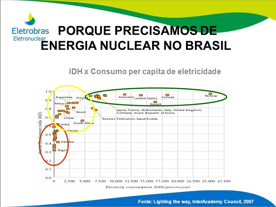 Fonte: Lighting the way, InterAcademy Council, 2007 IDH x Consumo per capita de eletricidade