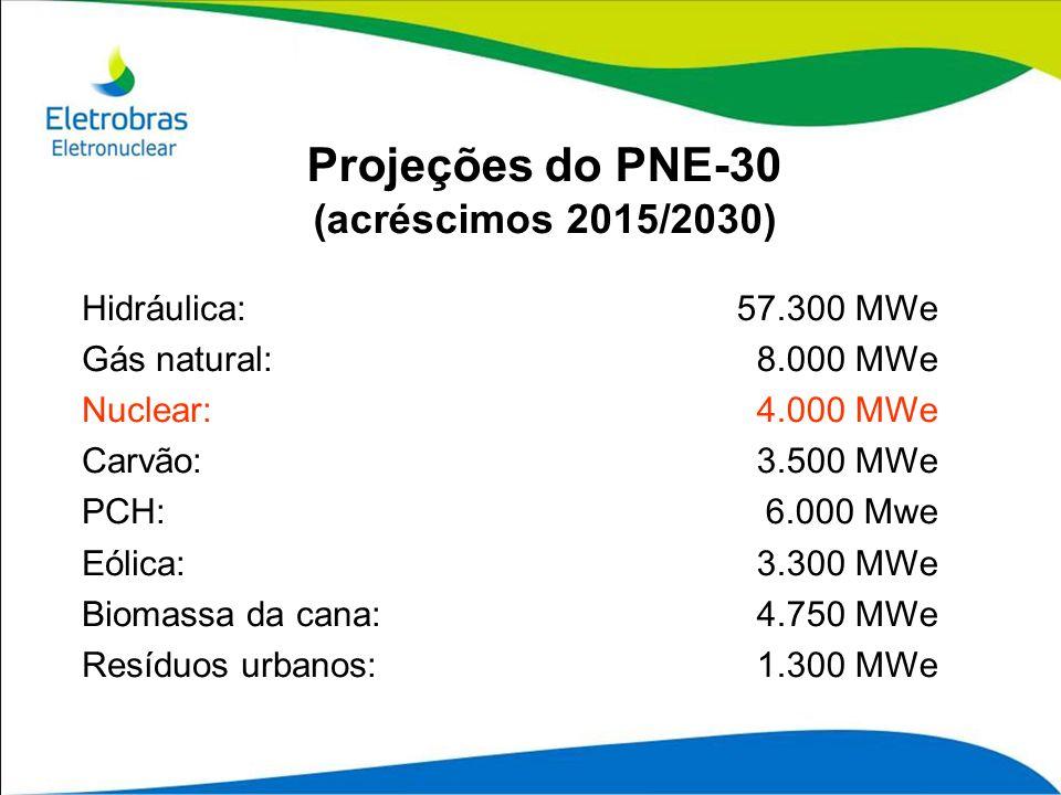 Hidráulica: Gás natural: Nuclear: Carvão: PCH: Eólica: Biomassa da cana: Resíduos urbanos: Projeções do PNE-30 (acréscimos 2015/2030) 57.300 MWe 8.000