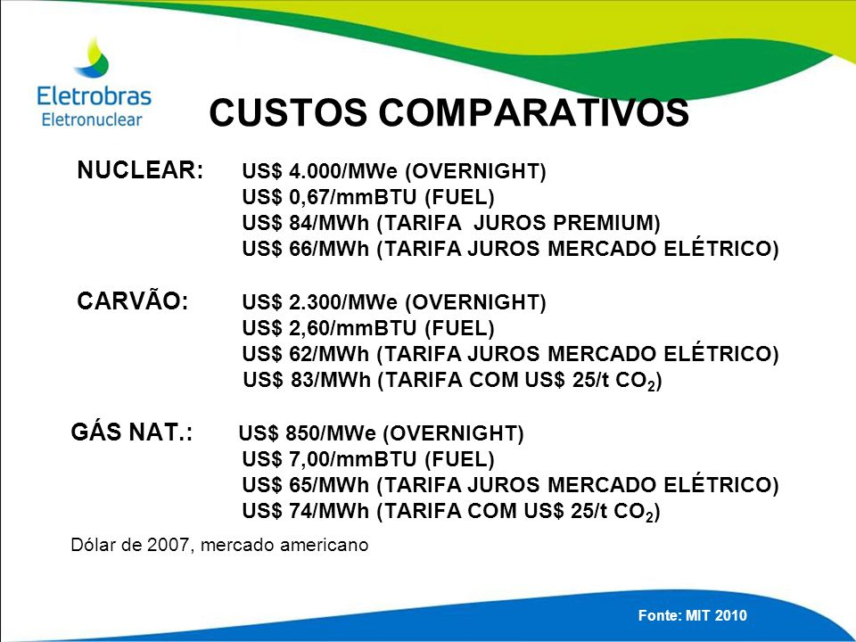 CUSTOS COMPARATIVOS NUCLEAR: US$ 4.000/MWe (OVERNIGHT) US$ 0,67/mmBTU (FUEL) US$ 84/MWh (TARIFA JUROS PREMIUM) US$ 66/MWh (TARIFA JUROS MERCADO ELÉTRICO) CARVÃO: US$ 2.300/MWe (OVERNIGHT) US$ 2,60/mmBTU (FUEL) US$ 62/MWh (TARIFA JUROS MERCADO ELÉTRICO) US$ 83/MWh (TARIFA COM US$ 25/t CO 2 ) GÁS NAT.: US$ 850/MWe (OVERNIGHT) US$ 7,00/mmBTU (FUEL) US$ 65/MWh (TARIFA JUROS MERCADO ELÉTRICO) US$ 74/MWh (TARIFA COM US$ 25/t CO 2 ) Dólar de 2007, mercado americano Fonte: MIT 2010