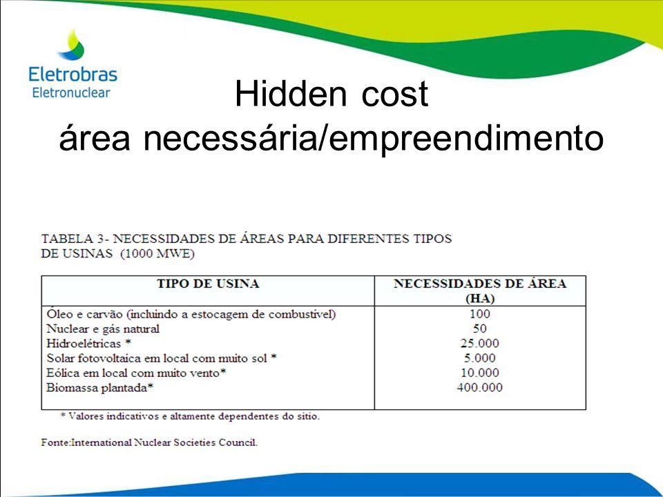 Hidden cost área necessária/empreendimento