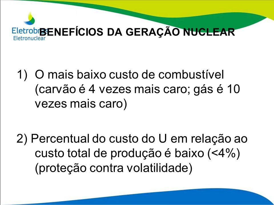 BENEFÍCIOS DA GERAÇÃO NUCLEAR 1)O mais baixo custo de combustível (carvão é 4 vezes mais caro; gás é 10 vezes mais caro) 2) Percentual do custo do U e