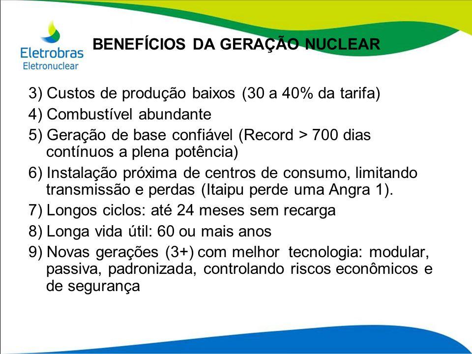 BENEFÍCIOS DA GERAÇÃO NUCLEAR 3) Custos de produção baixos (30 a 40% da tarifa) 4) Combustível abundante 5) Geração de base confiável (Record > 700 di