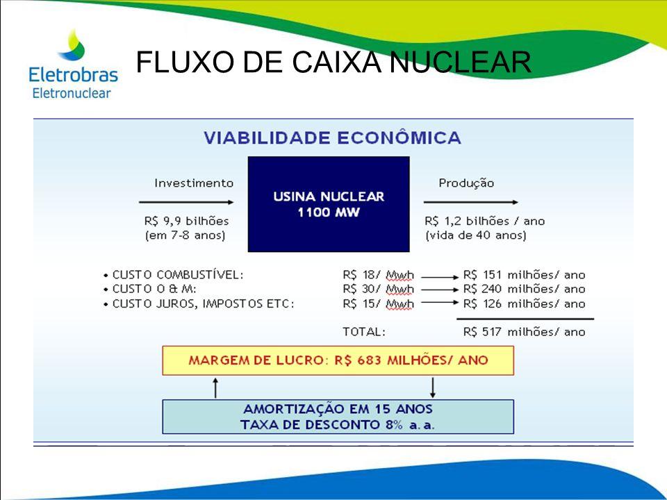 FLUXO DE CAIXA NUCLEAR