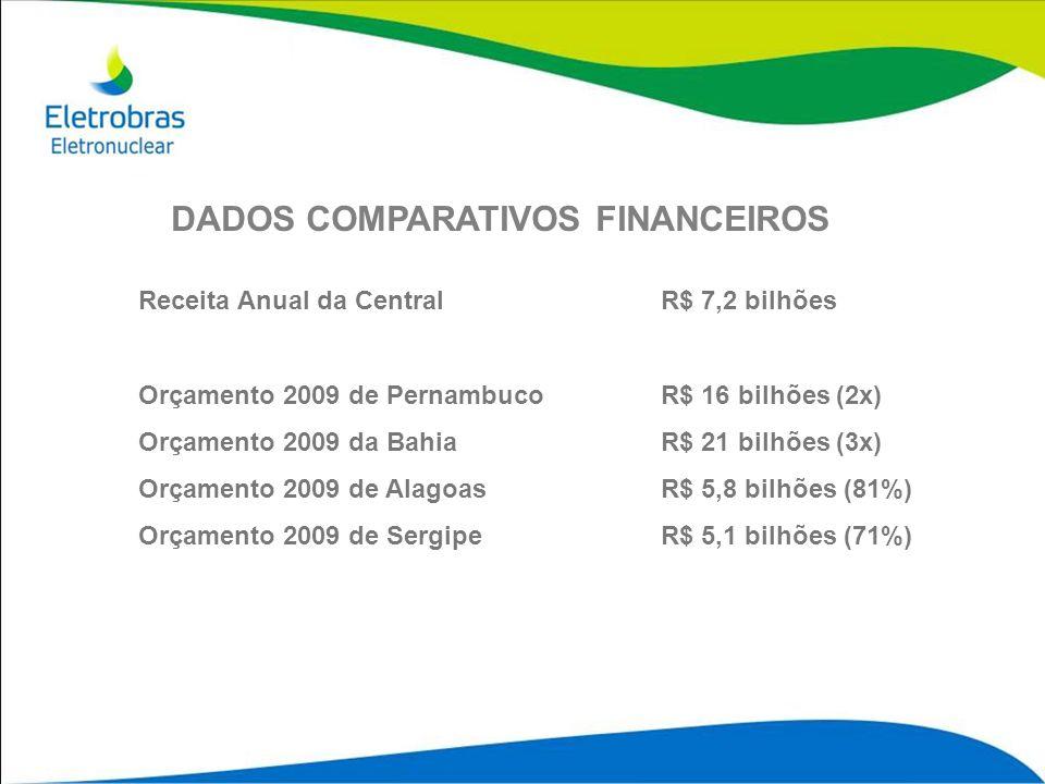 DADOS COMPARATIVOS FINANCEIROS Receita Anual da Central R$ 7,2 bilhões Orçamento 2009 de Pernambuco R$ 16 bilhões (2x) Orçamento 2009 da Bahia R$ 21 b