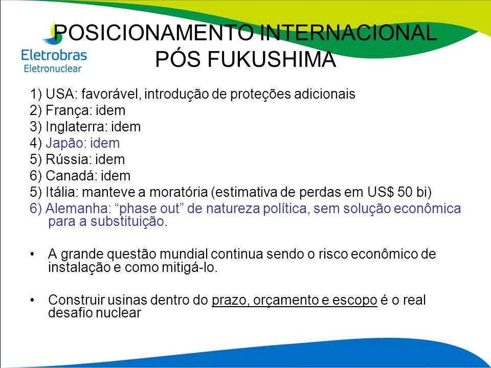 POSICIONAMENTO INTERNACIONAL PÓS FUKUSHIMA 25% da potência instalada é eólica Para substituir a parcela nuclear com eólicas de 3 MWe, seriam necessárias 30 mil turbo geradores eólicos.