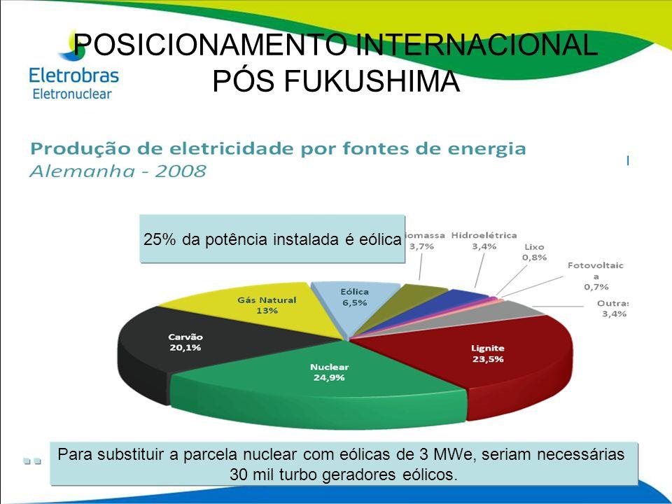 CHESF Capacidade Instalada: 10.615 MW Fator de Capacidade: 53% (2009) Produção Anual Bruta: 46,40 Milhões de MWh FURNAS Capacidade Instalada: 9.910 MW Fator de Capacidade: 63% (2008) Produção Anual Bruta: 55,60 Milhões de MWh BELO MONTE Capacidade Instalada: 11.233 MW Fator de Capacidade: 41% (estimado) Produção Anual Bruta: 40,04 Milhões de MWh CENTRAL COM 6 REATORES Capacidade Instalada = 6600 MW Fator de Capacidade = de 85% a 90% Produção Anual Bruta = 50,58 Milhões de MWh DADOS COMPARATIVOS OPERACIONAIS X