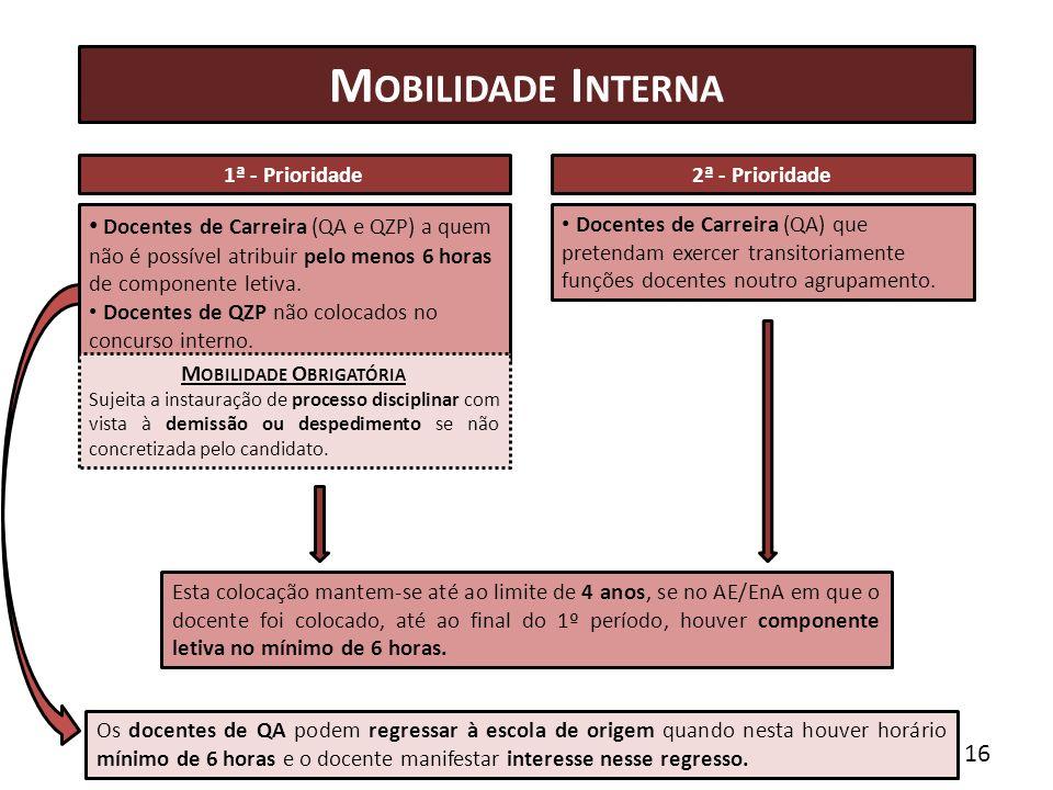M OBILIDADE I NTERNA Docentes de Carreira (QA e QZP) a quem não é possível atribuir pelo menos 6 horas de componente letiva.