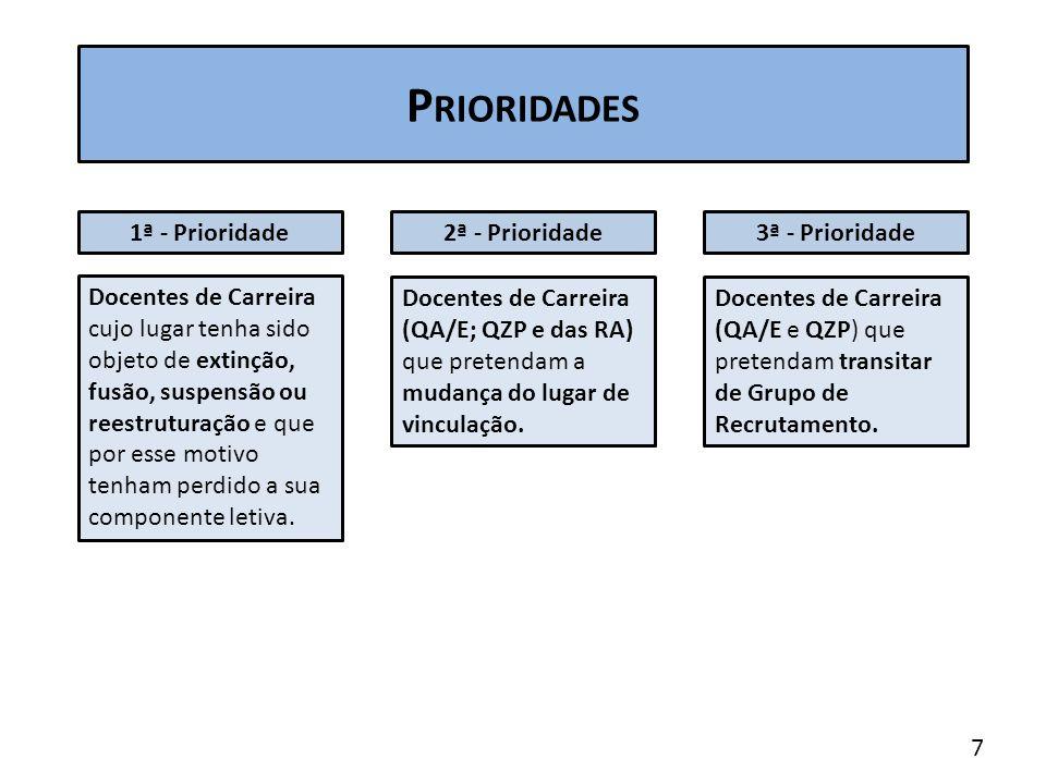 P RIORIDADES 1ª - Prioridade2ª - Prioridade3ª - Prioridade Docentes de Carreira cujo lugar tenha sido objeto de extinção, fusão, suspensão ou reestruturação e que por esse motivo tenham perdido a sua componente letiva.