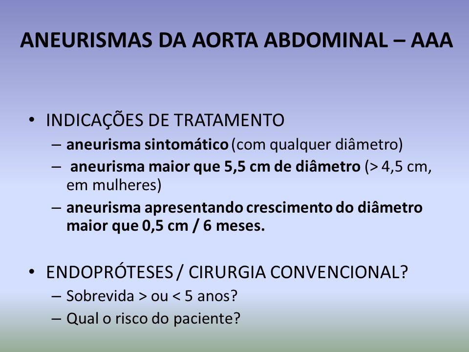 ANEURISMAS DA AORTA ABDOMINAL – AAA INDICAÇÕES DE TRATAMENTO – aneurisma sintomático (com qualquer diâmetro) – aneurisma maior que 5,5 cm de diâmetro