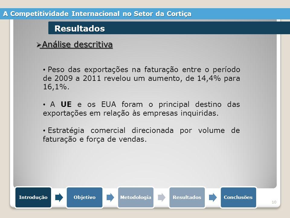 10 Análise descritiva Análise descritiva IntroduçãoObjetivoMetodologiaResultadosConclusões A Competitividade Internacional no Setor da Cortiça Resultados Peso das exportações na faturação entre o período de 2009 a 2011 revelou um aumento, de 14,4% para 16,1%.