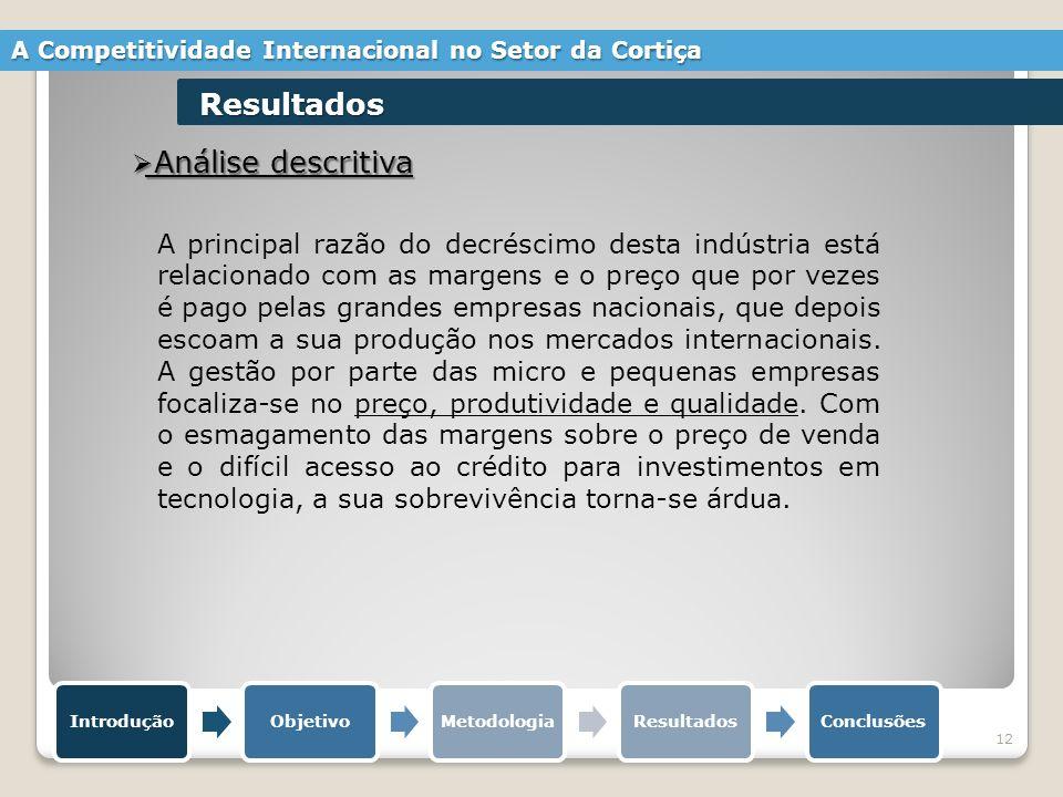 12 Análise descritiva Análise descritiva IntroduçãoObjetivoMetodologiaResultadosConclusões A Competitividade Internacional no Setor da Cortiça Resulta