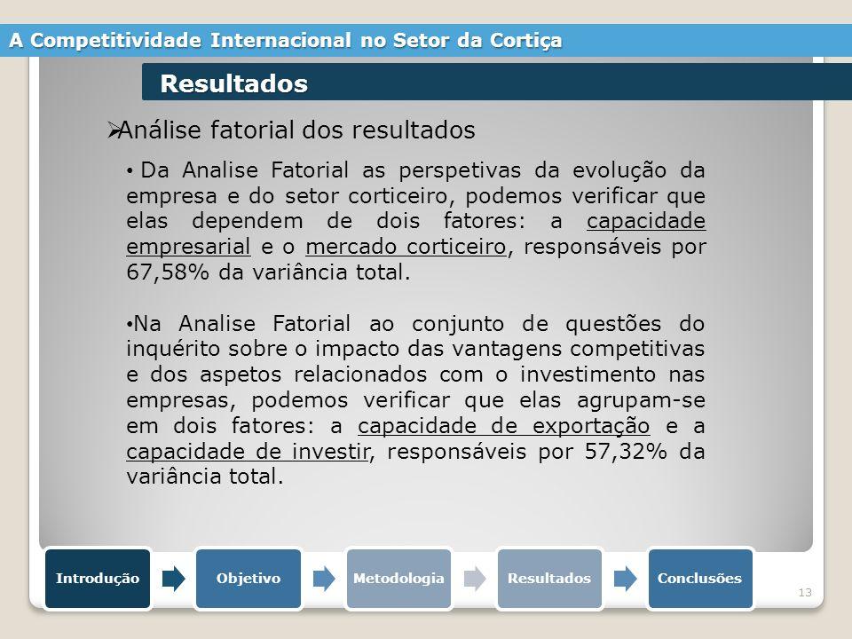 13 Análise fatorial dos resultados IntroduçãoObjetivoMetodologiaResultadosConclusões A Competitividade Internacional no Setor da Cortiça Resultados Da