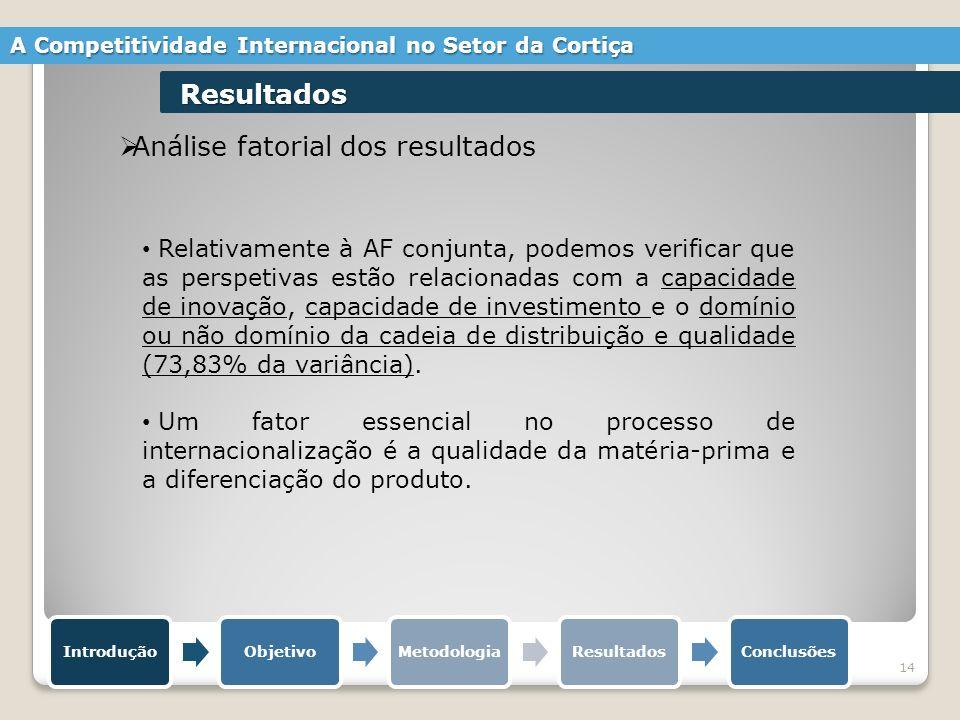 14 Análise fatorial dos resultados IntroduçãoObjetivoMetodologiaResultadosConclusões A Competitividade Internacional no Setor da Cortiça Resultados Re