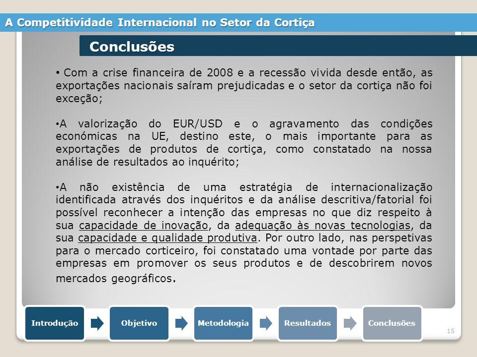 15 IntroduçãoObjetivoMetodologiaResultadosConclusões A Competitividade Internacional no Setor da Cortiça Conclusões Com a crise financeira de 2008 e a