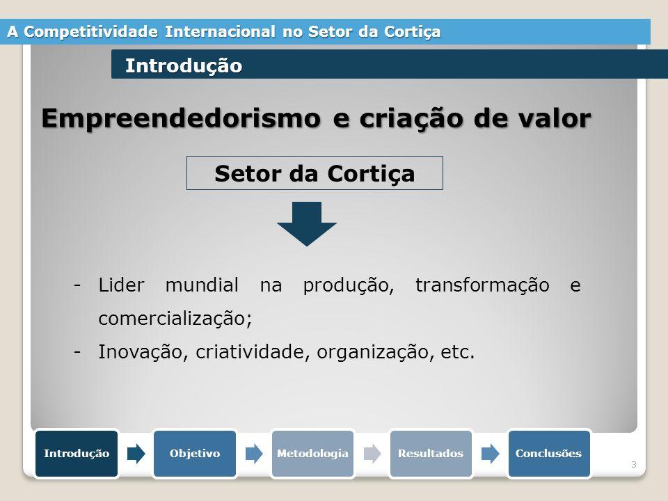 Empreendedorismo e criação de valor -Lider mundial na produção, transformação e comercialização; -Inovação, criatividade, organização, etc. Setor da C