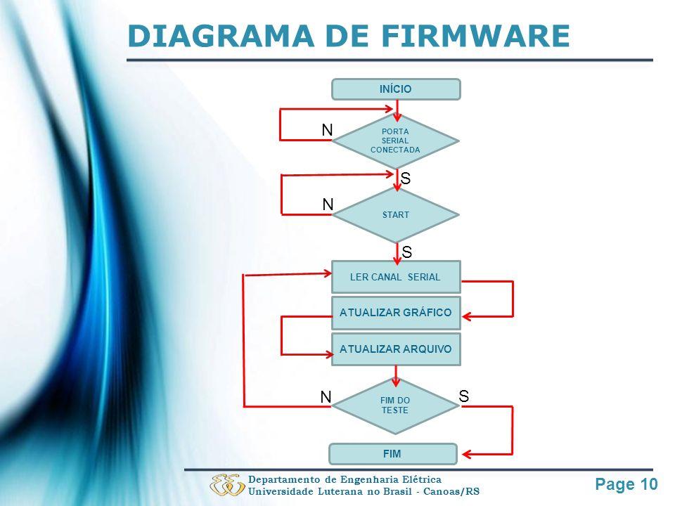 Page 10 DIAGRAMA DE FIRMWARE Departamento de Engenharia Elétrica Universidade Luterana no Brasil - Canoas/RS INÍCIO LER CANAL SERIAL ATUALIZAR GRÁFICO