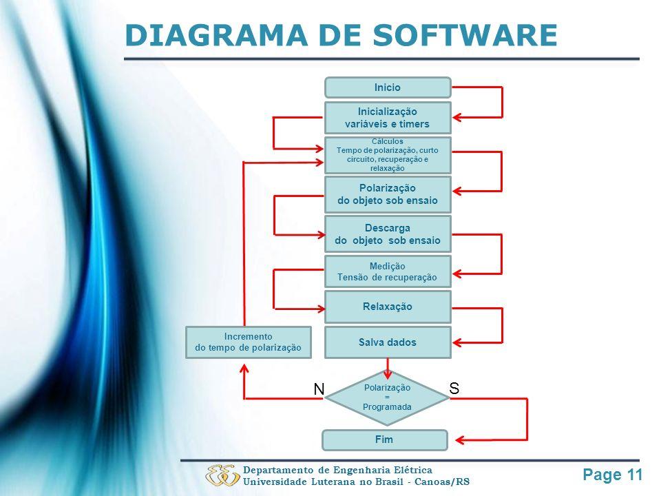Page 11 DIAGRAMA DE SOFTWARE Departamento de Engenharia Elétrica Universidade Luterana no Brasil - Canoas/RS Inicio Inicialização variáveis e timers C
