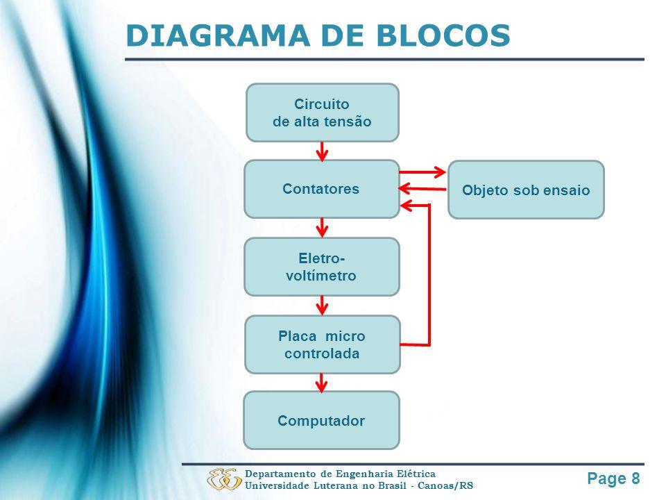 Page 8 DIAGRAMA DE BLOCOS Departamento de Engenharia Elétrica Universidade Luterana no Brasil - Canoas/RS Circuito de alta tensão Objeto sob ensaio Co
