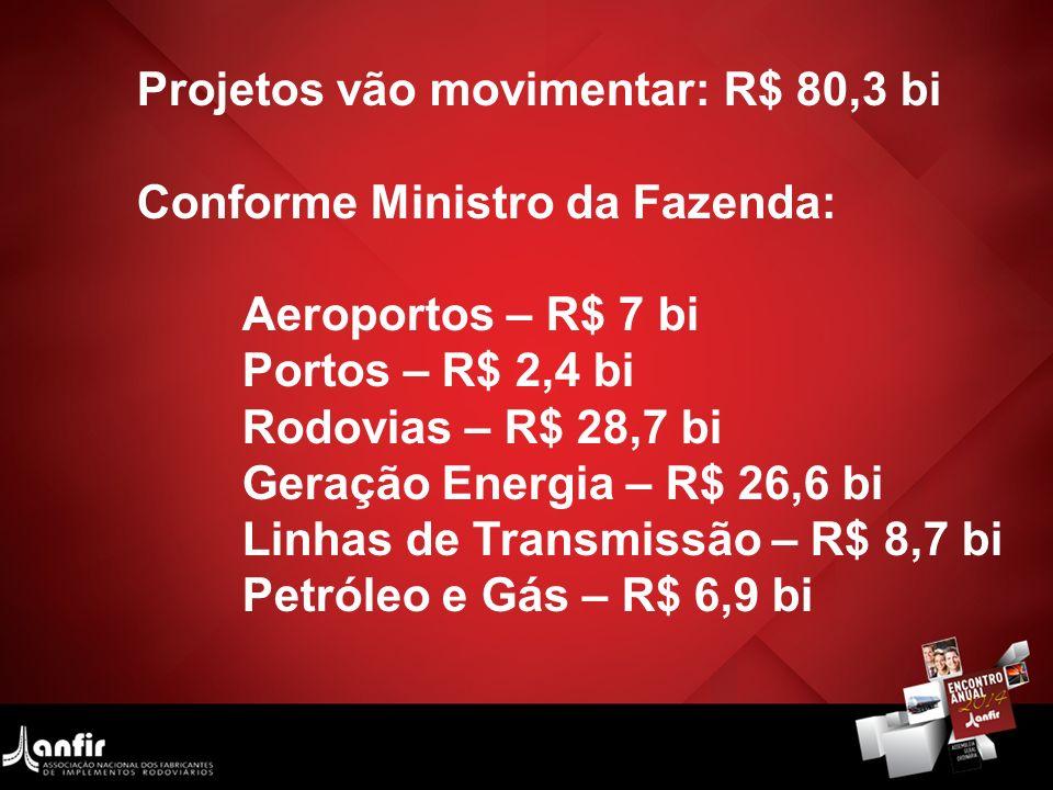 Projetos vão movimentar: R$ 80,3 bi Conforme Ministro da Fazenda: Aeroportos – R$ 7 bi Portos – R$ 2,4 bi Rodovias – R$ 28,7 bi Geração Energia – R$ 2
