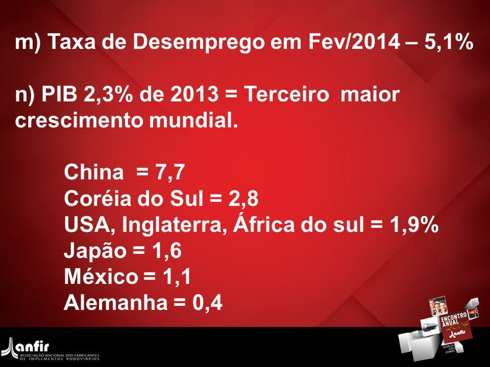 m) Taxa de Desemprego em Fev/2014 – 5,1% n) PIB 2,3% de 2013 = Terceiro maior crescimento mundial. China = 7,7 Coréia do Sul = 2,8 USA, Inglaterra, Áf