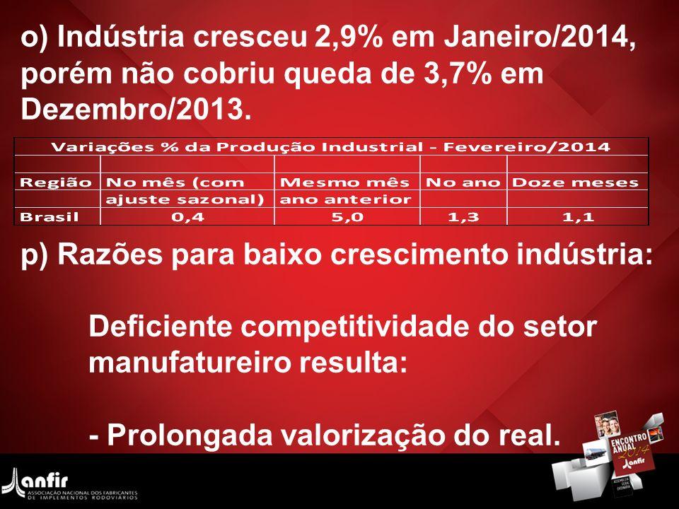 o) Indústria cresceu 2,9% em Janeiro/2014, porém não cobriu queda de 3,7% em Dezembro/2013. p) Razões para baixo crescimento indústria: Deficiente com