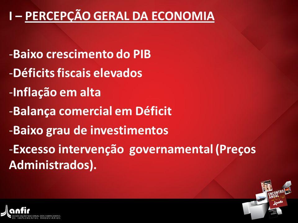 I – PERCEPÇÃO GERAL DA ECONOMIA -Baixo crescimento do PIB -Déficits fiscais elevados -Inflação em alta -Balança comercial em Déficit -Baixo grau de in