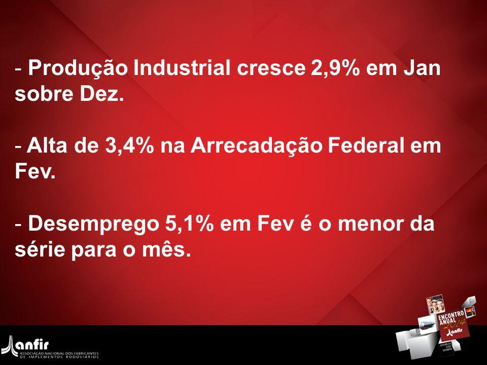 - Produção Industrial cresce 2,9% em Jan sobre Dez. - Alta de 3,4% na Arrecadação Federal em Fev. - Desemprego 5,1% em Fev é o menor da série para o m