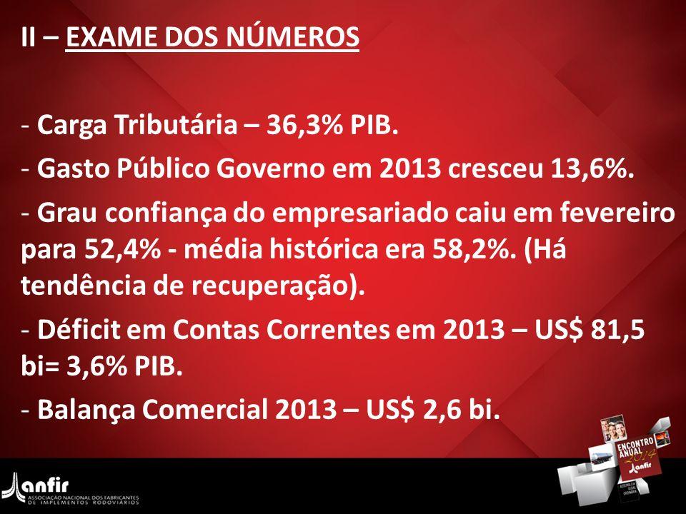 II – EXAME DOS NÚMEROS - Carga Tributária – 36,3% PIB. - Gasto Público Governo em 2013 cresceu 13,6%. - Grau confiança do empresariado caiu em feverei