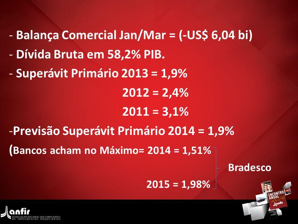 - Balança Comercial Jan/Mar = (-US$ 6,04 bi) - Dívida Bruta em 58,2% PIB. - Superávit Primário 2013 = 1,9% 2012 = 2,4% 2011 = 3,1% -Previsão Superávit