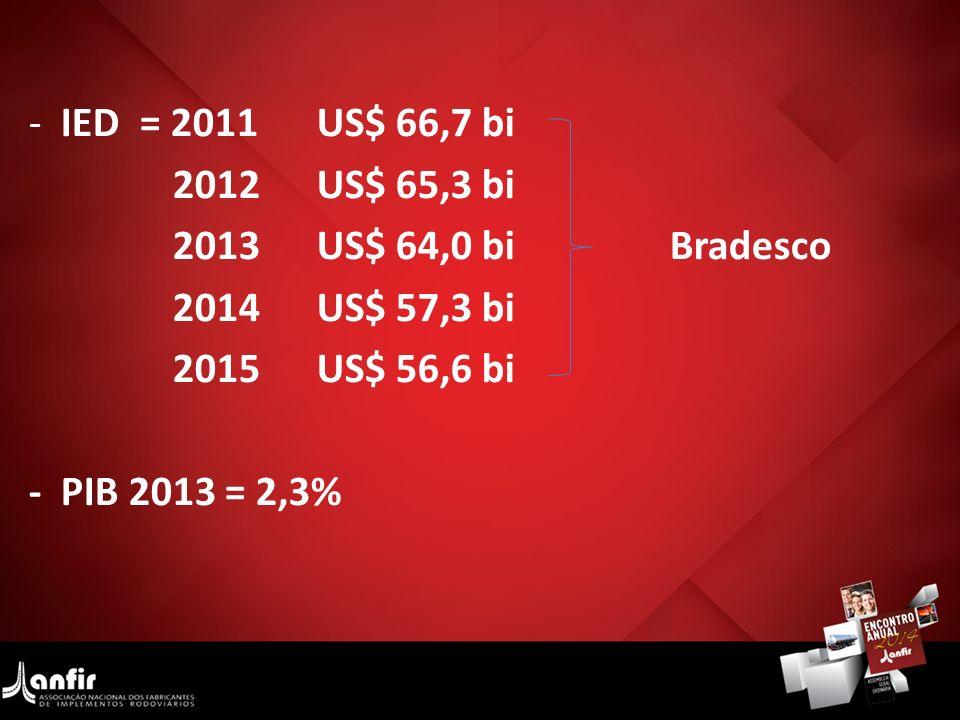 - IED = 2011US$ 66,7 bi 2012US$ 65,3 bi 2013US$ 64,0 bi Bradesco 2014US$ 57,3 bi 2015US$ 56,6 bi - PIB 2013 = 2,3%