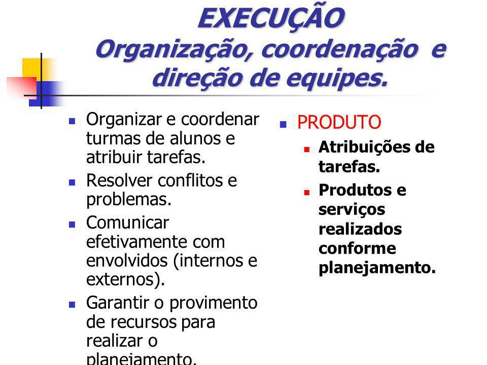 CONTROLE Acompanhamento da execução do projeto Monitorar a execução, identificar desvios em relação ao plano.