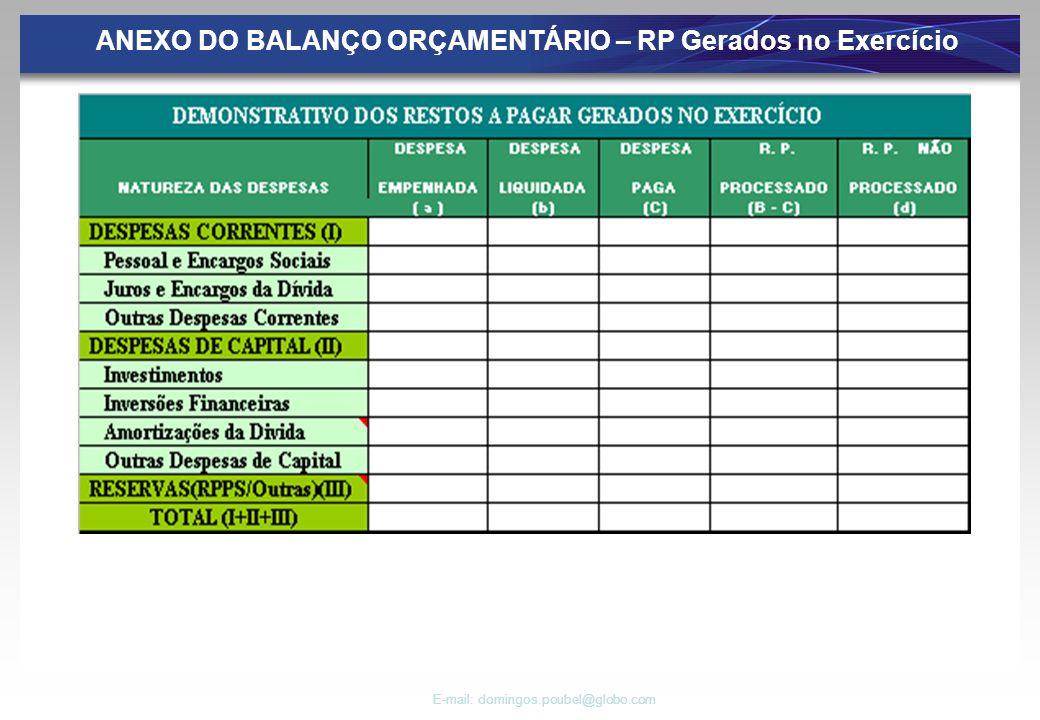ANEXO DO BALANÇO ORÇAMENTÁRIO – RP Gerados no Exercício