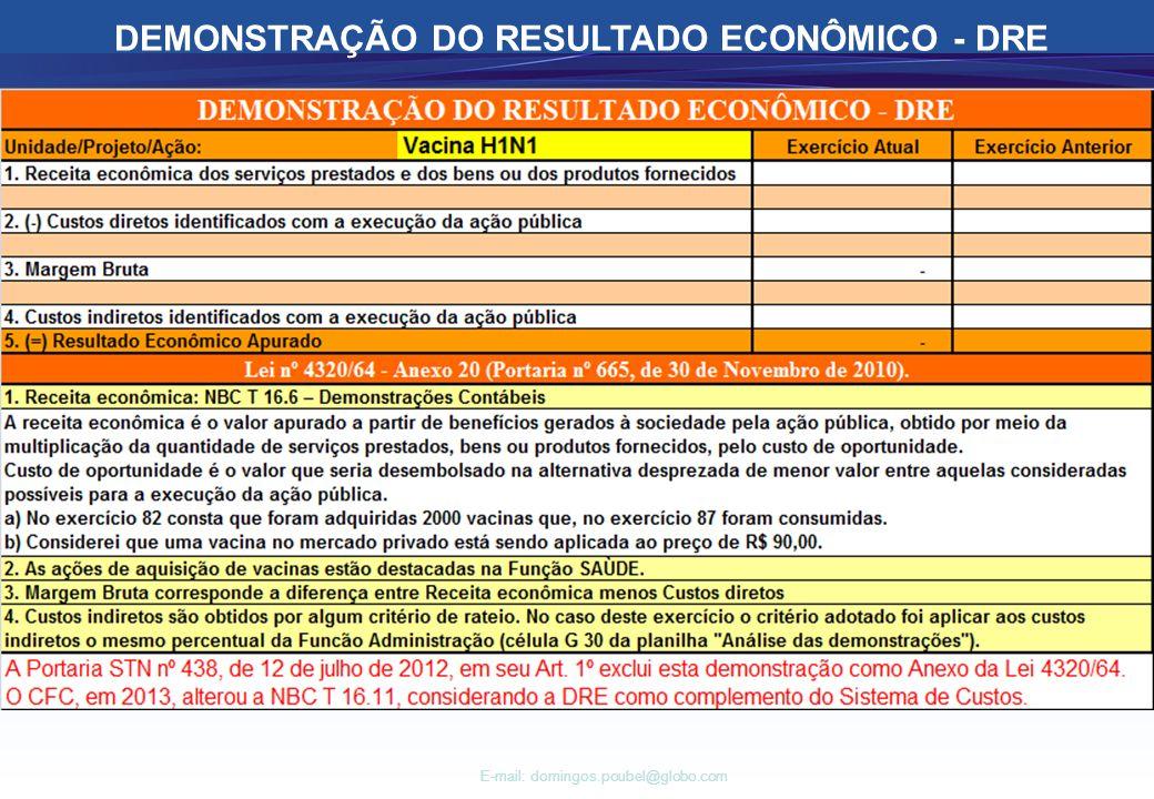E-mail: domingos.poubel@globo.com DEMONSTRAÇÃO DO RESULTADO ECONÔMICO - DRE