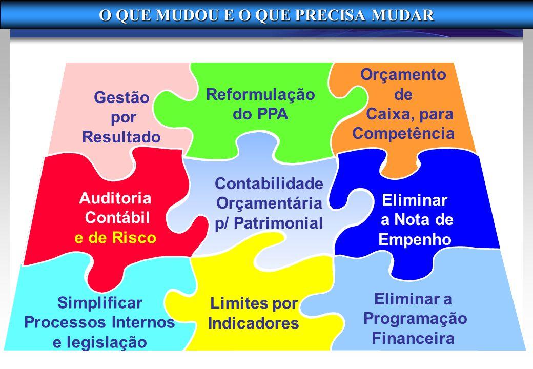 Reformulação do PPA Orçamento de Caixa, para Competência Eliminar a Nota de Empenho Eliminar a Programação Financeira Limites por Indicadores O QUE MU