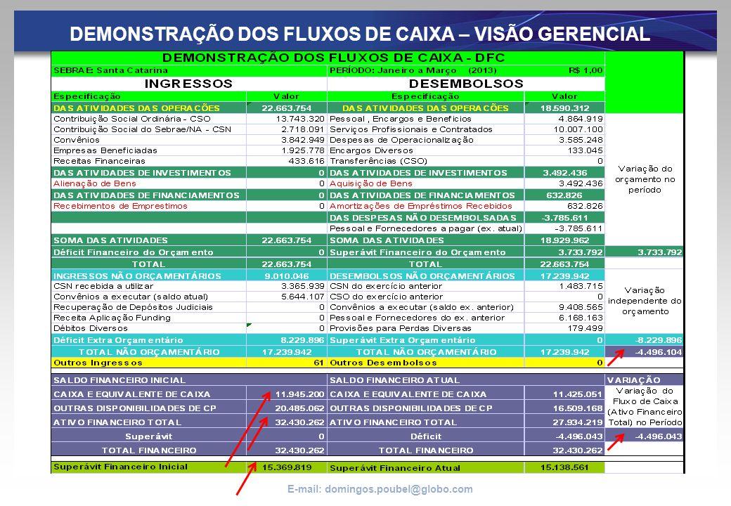 E-mail: domingos.poubel@globo.com DEMONSTRAÇÃO DOS FLUXOS DE CAIXA – VISÃO GERENCIAL