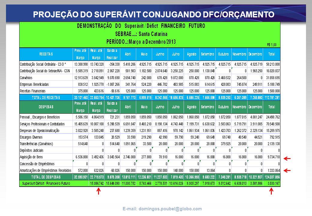 E-mail: domingos.poubel@globo.com PROJEÇÃO DO SUPERÁVIT CONJUGANDO DFC/ORÇAMENTO