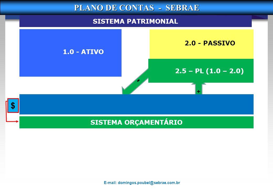 2.0 - PASSIVO + - 2. 9 COMPENSADO 1.9 - COMPENSADO Conta Gerencial – capital Empréstimos recebidos Conta Gerencial – capital Investimento/Amortização