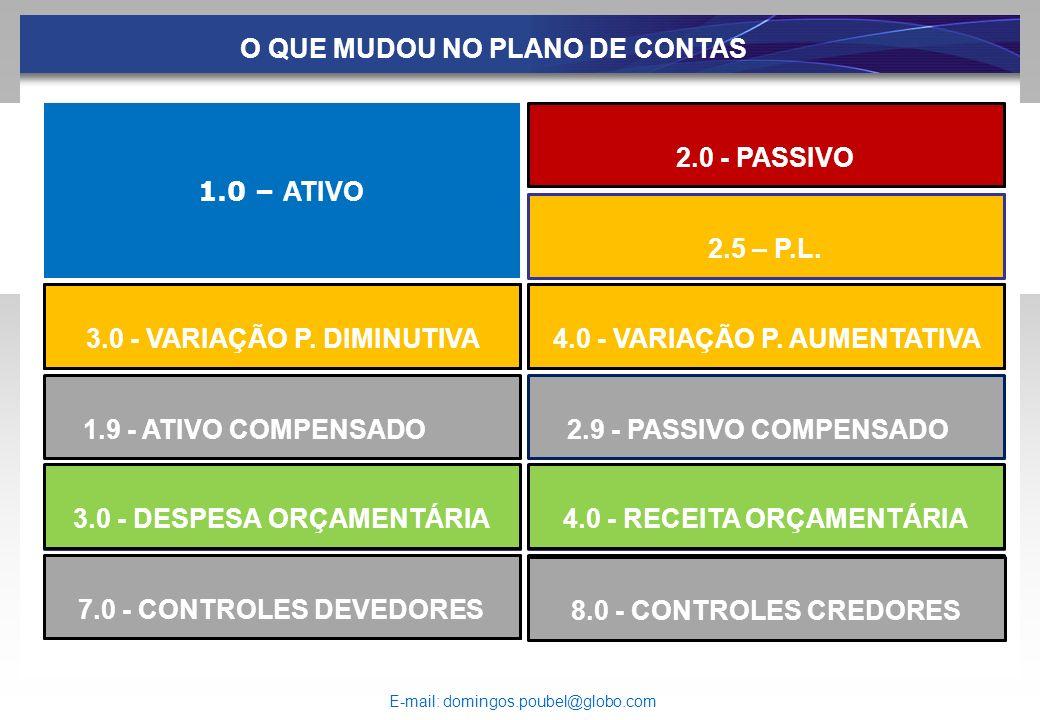 ..... 3.0 - RESULTADO DIMINUTIVO 6.0 - RESULTADO AUMENTATIVO1.9 - CONTROLE ORÇAMENTÁRIO 5.0 - CONTROLE ORÇAMENTÁRIO 3.0 - DESPESA ORÇAMENTÁRIA 2.0 - P