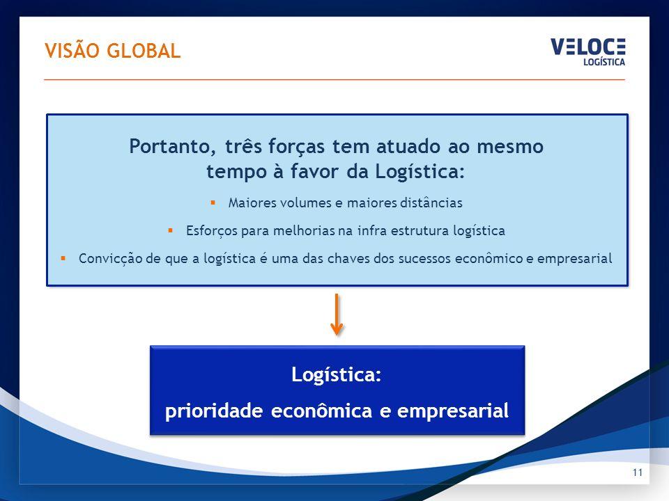 11 Logística: prioridade econômica e empresarial Portanto, três forças tem atuado ao mesmo tempo à favor da Logística: Maiores volumes e maiores distâ
