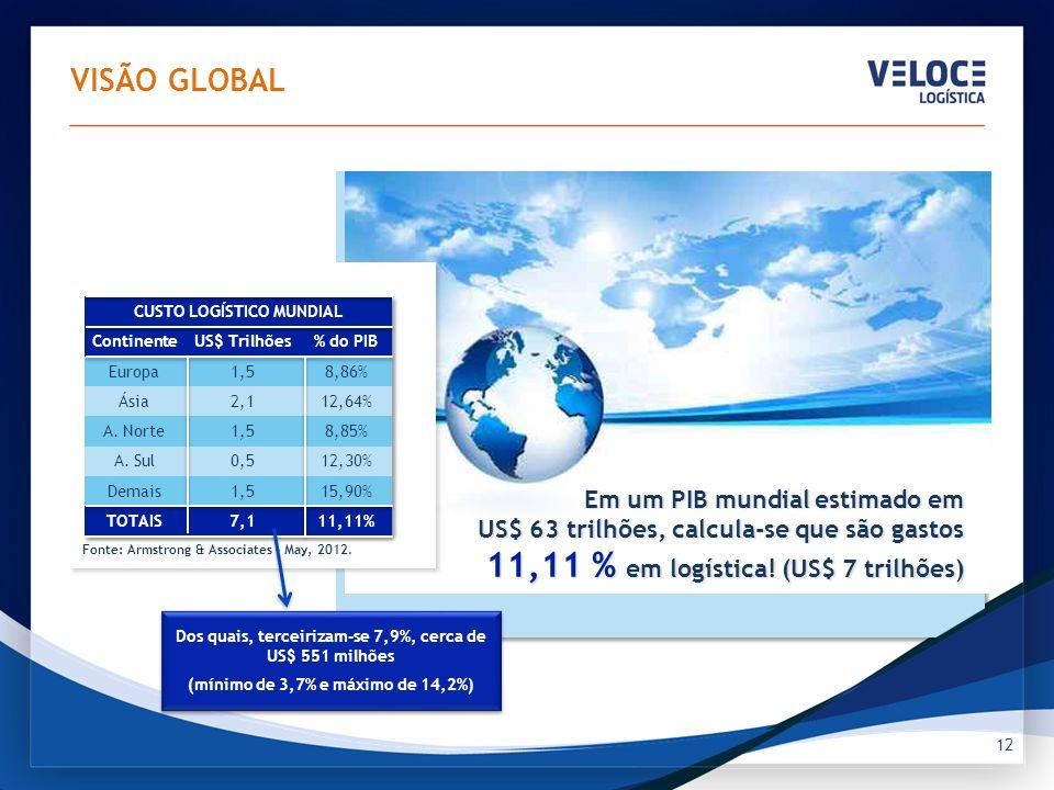 Em um PIB mundial estimado em US$ 63 trilhões, calcula-se que são gastos 11,11 % em logística! (US$ 7 trilhões) 12 Fonte: Armstrong & Associates – May