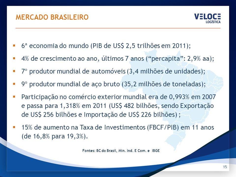 15 MERCADO BRASILEIRO 6ª economia do mundo (PIB de US$ 2,5 trilhões em 2011); 4% de crescimento ao ano, últimos 7 anos (percapita: 2,9% aa); 7º produt